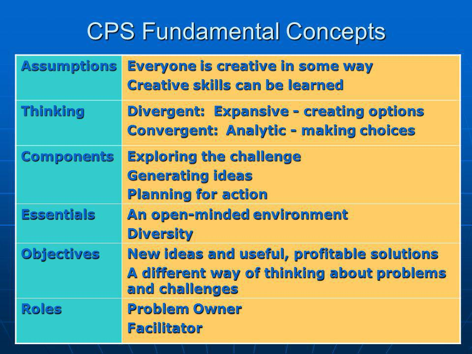 CPS Fundamental Concepts Assumptions Everyone is creative in some way Creative skills can be learned Thinking Divergent: Expansive - creating options