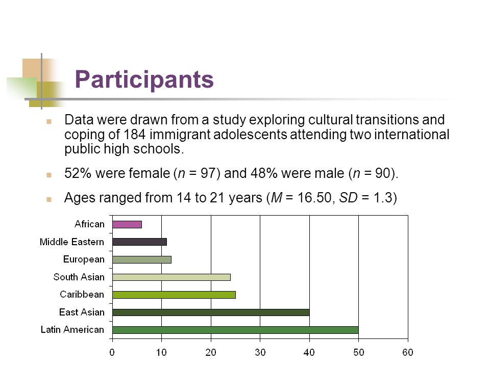 Participants Data were drawn from a study exploring cultural transitions and coping of 184 immigrant adolescents attending two international public hi