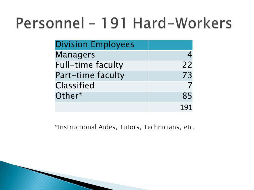 Division Employees Managers4 Full-time faculty22 Part-time faculty73 Classified7 Other*85 191 *Instructional Aides, Tutors, Technicians, etc.