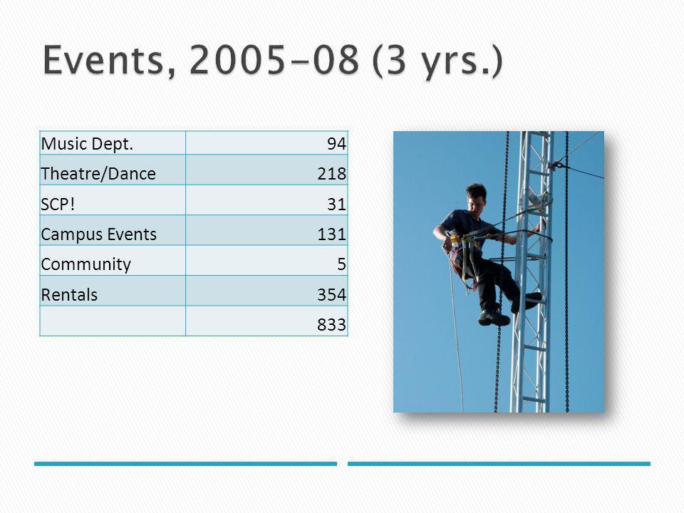 Music Dept.94 Theatre/Dance218 SCP!31 Campus Events131 Community5 Rentals354 833