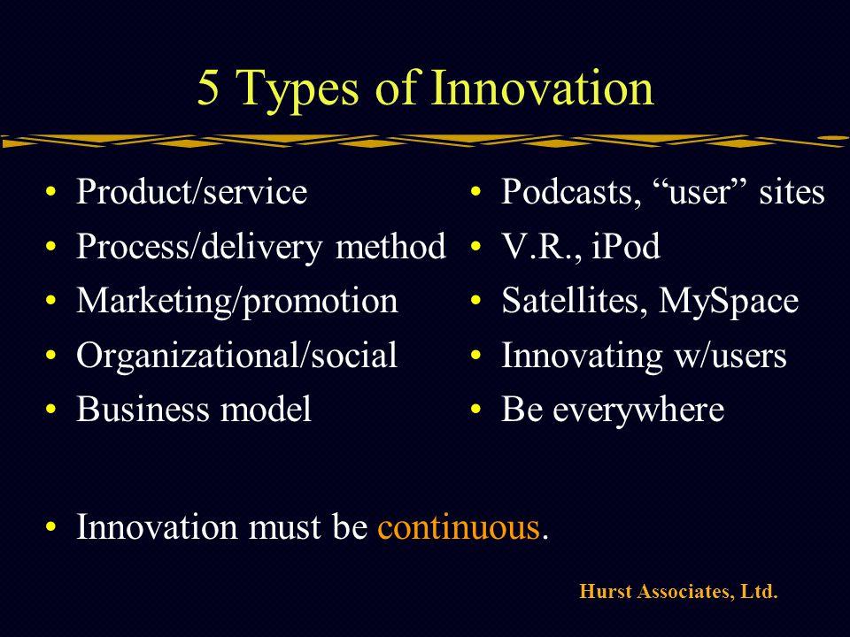 Hurst Associates, Ltd. 5 Types of Innovation Product/service Process/delivery method Marketing/promotion Organizational/social Business model Podcasts