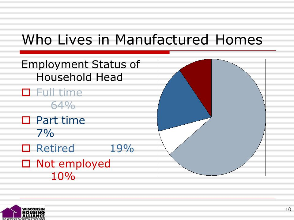 10 Who Lives in Manufactured Homes Employment Status of Household Head Full time 64% Part time 7% Retired19% Not employed 10%