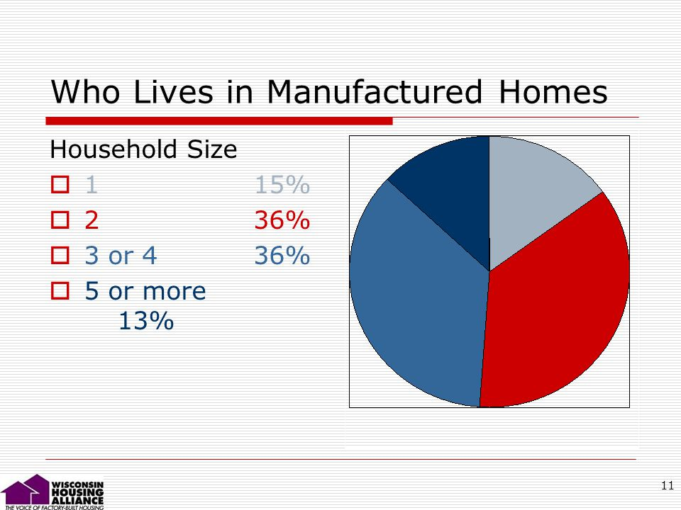 11 Who Lives in Manufactured Homes Household Size 1 15% 2 36% 3 or 4 36% 5 or more 13%