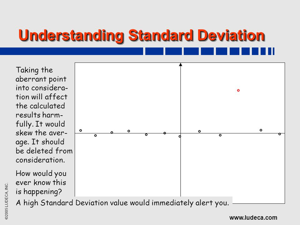 ©2005 LUDECA, INC. www.ludeca.com Understanding Standard Deviation Taking the aberrant point into considera- tion will affect the calculated results h