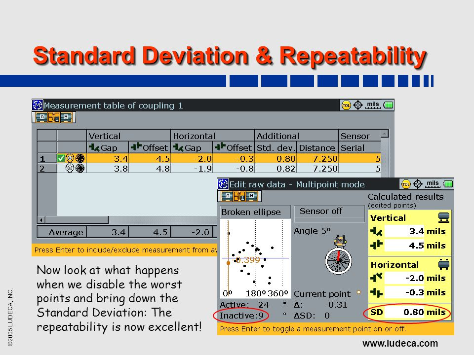 ©2005 LUDECA, INC. www.ludeca.com Standard Deviation & Repeatability Now look at what happens when we disable the worst points and bring down the Stan