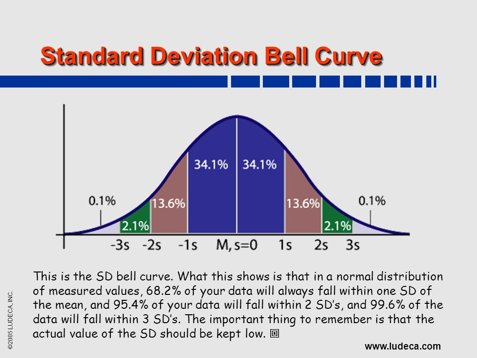 ©2005 LUDECA, INC. www.ludeca.com Standard Deviation Bell Curve This is the SD bell curve. What this shows is that in a normal distribution of measure