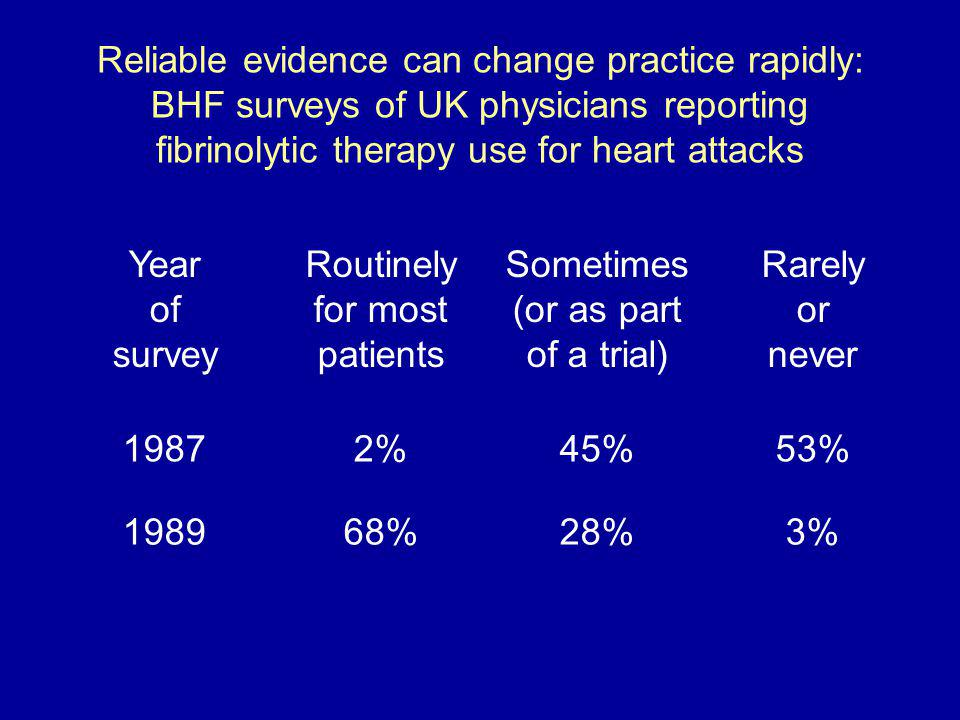 Reliable evidence can change practice rapidly: BHF surveys of UK physicians reporting fibrinolytic therapy use for heart attacks Year of survey Routin