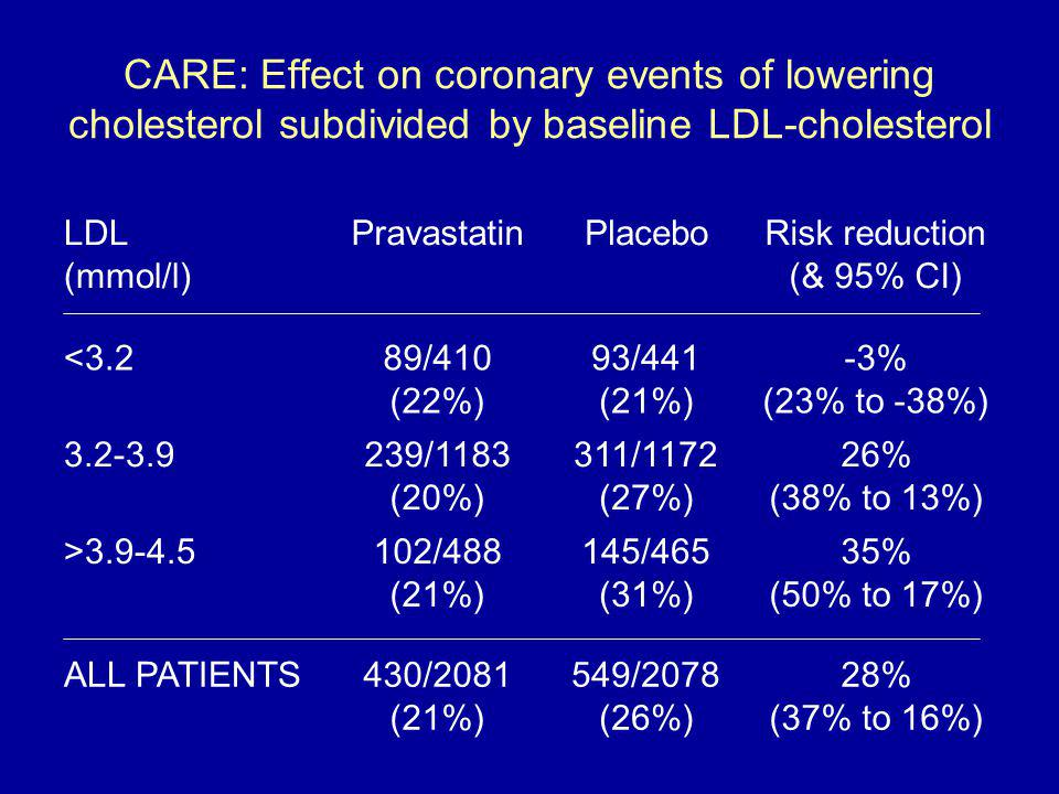 CARE: Effect on coronary events of lowering cholesterol subdivided by baseline LDL-cholesterol LDL (mmol/l) PravastatinPlaceboRisk reduction (& 95% CI