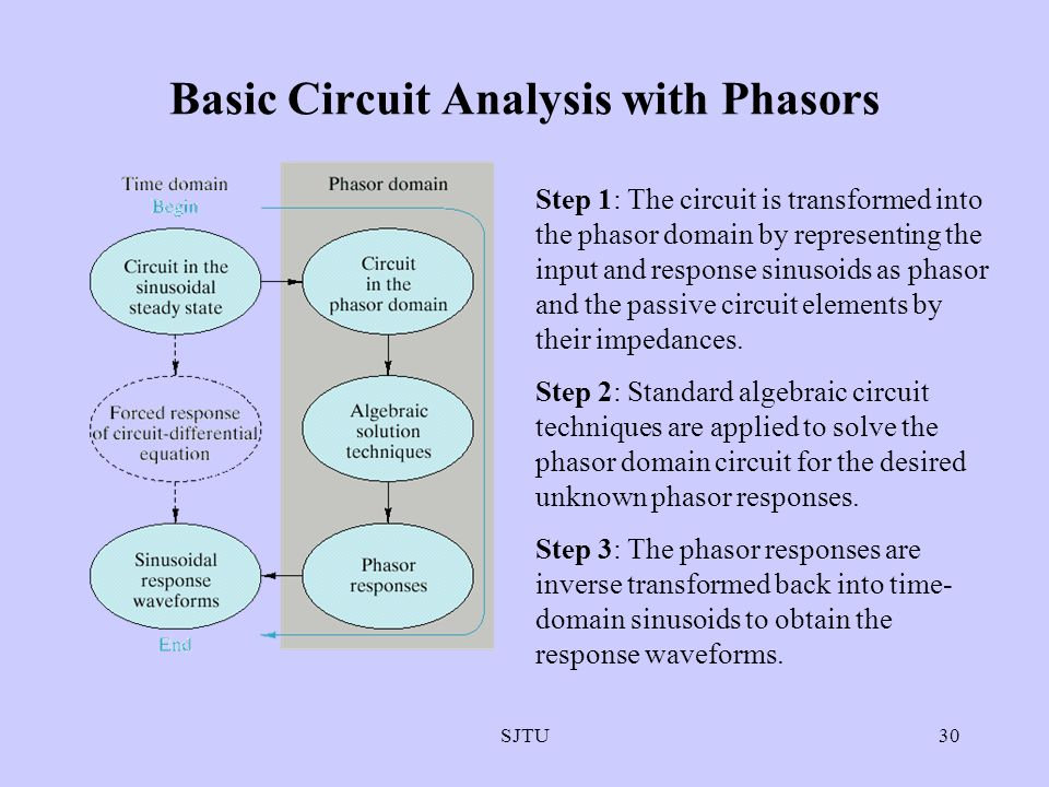 SJTU30 Basic Circuit Analysis with Phasors Step 1: The circuit is transformed into the phasor domain by representing the input and response sinusoids