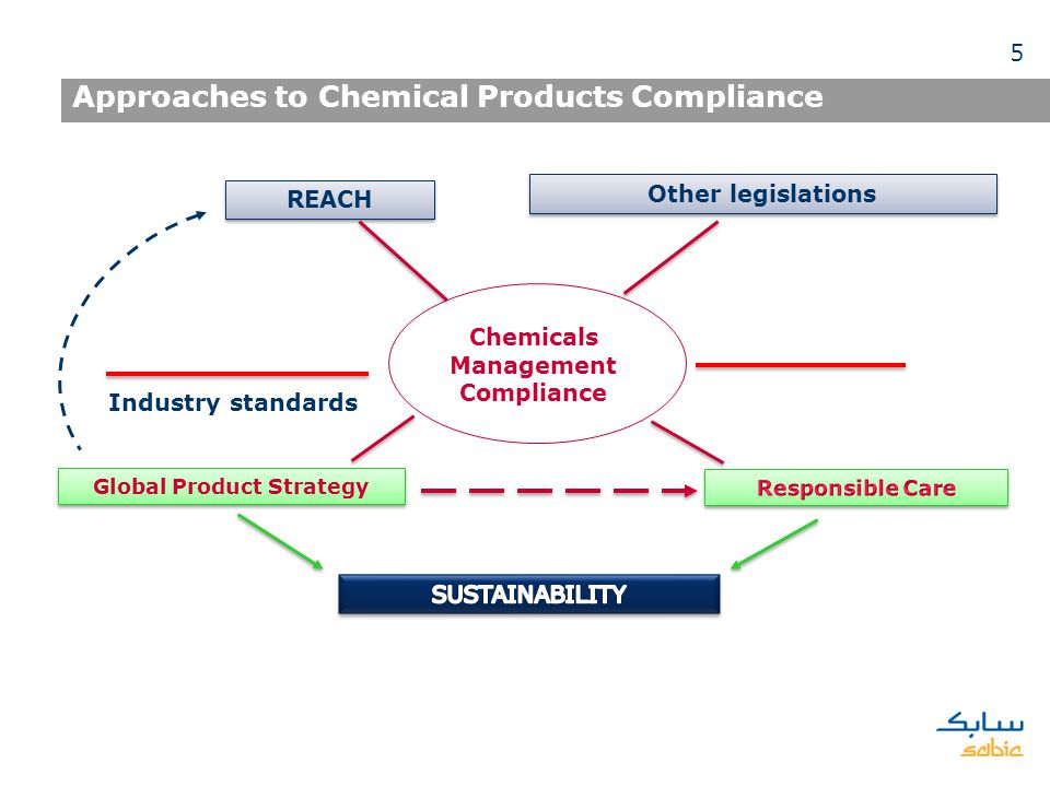 Approaches to Chemical Products Compliance Chemicals Management Compliance REACH Other legislations Industry standards Global Product Strategy 5