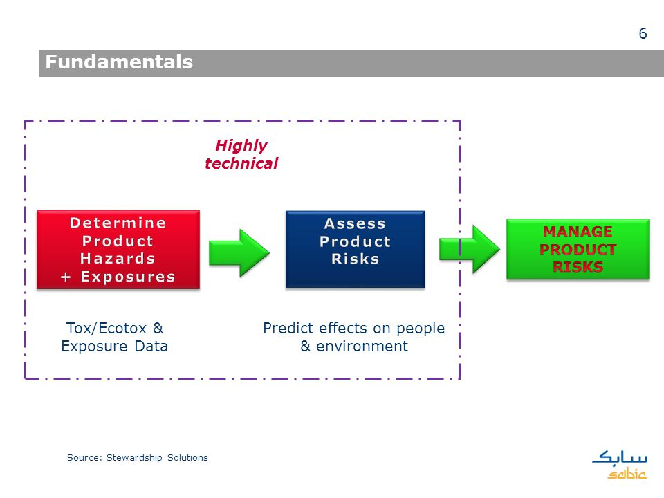 Fundamentals Predict effects on people & environment Tox/Ecotox & Exposure Data Highly technical Source: Stewardship Solutions 6