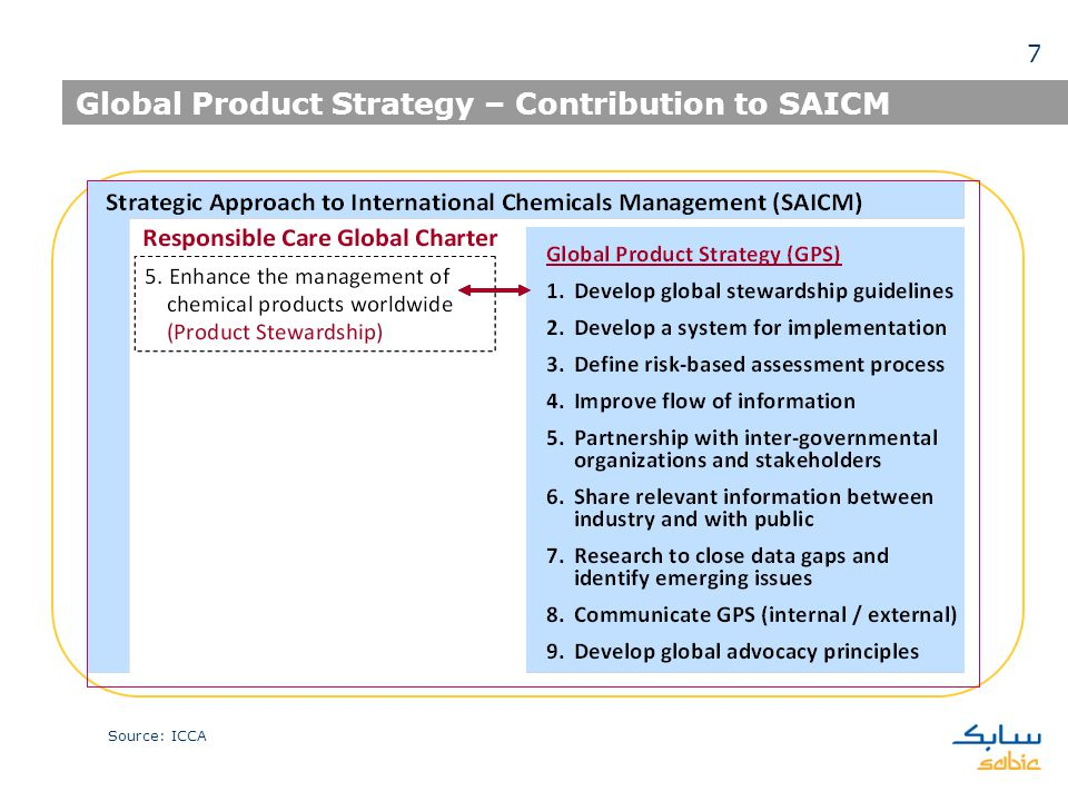 Global Product Strategy – Contribution to SAICM Source: ICCA 7
