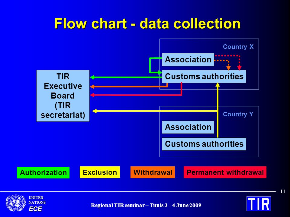 UNITEDNATIONSECE Regional TIR seminar – Tunis 3 - 4 June 2009 11 Flow chart - data collection TIR Executive Board (TIR secretariat) Association Customs authorities Country Y Authorization Permanent withdrawalExclusion Association Customs authorities Country X Withdrawal
