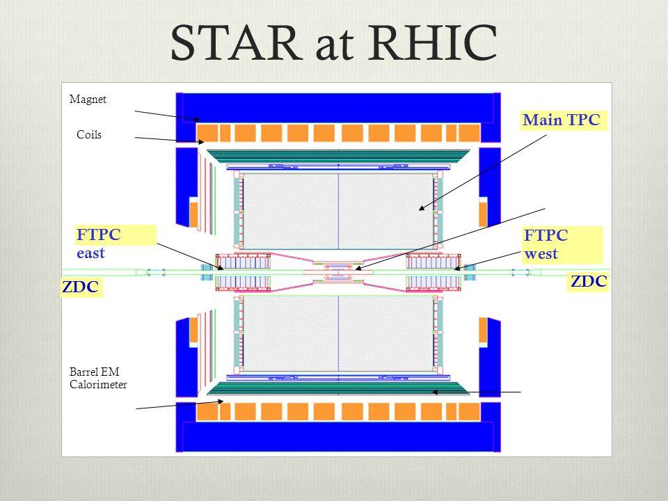 ZDC Barrel EM Calorimeter Magnet Coils ZDC FTPC west Main TPC FTPC east