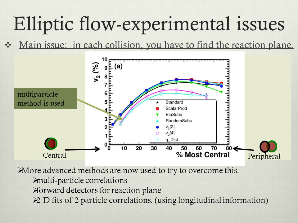Elliptic flow-experimental issues Main issue: in each collision, you have to find the reaction plane. Most straightforward way to do this (and requiri