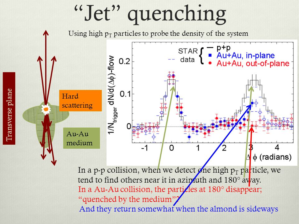 Jet quenching Using high p T particles to probe the density of the system In a p-p collision, when we detect one high p T particle, we tend to find ot