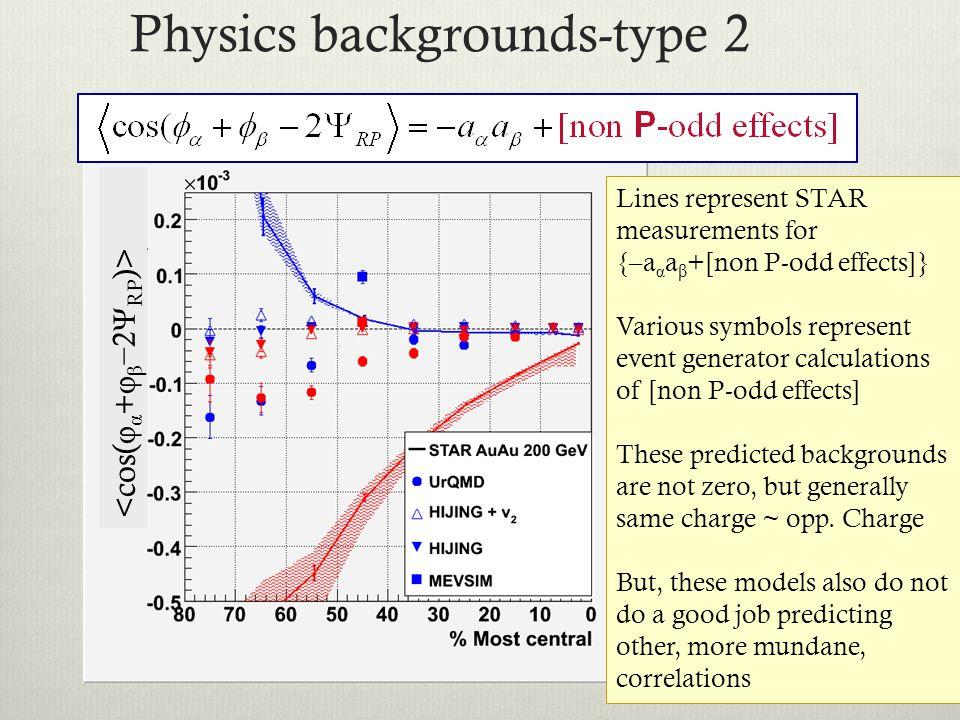 33 Physics backgrounds-type 2 Lines represent STAR measurements for {–a α a β +[non P-odd effects]} Various symbols represent event generator calculat