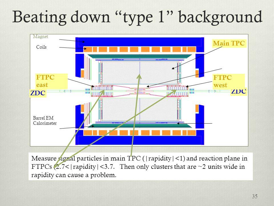 Beating down type 1 background 35 ZDC Barrel EM Calorimeter Magnet Coils ZDC FTPC west Main TPC FTPC east Measure signal particles in main TPC ( rapid
