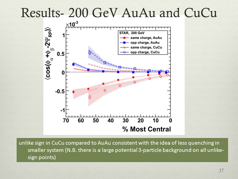 Results- 200 GeV AuAu and CuCu unlike sign in CuCu compared to AuAu consistent with the idea of less quenching in smaller system (N.B. there is a larg