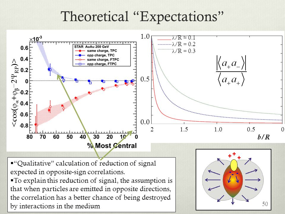 Theoretical Expectations 50 Qualitative calculation of reduction of signal expected in opposite-sign correlations. To explain this reduction of signal