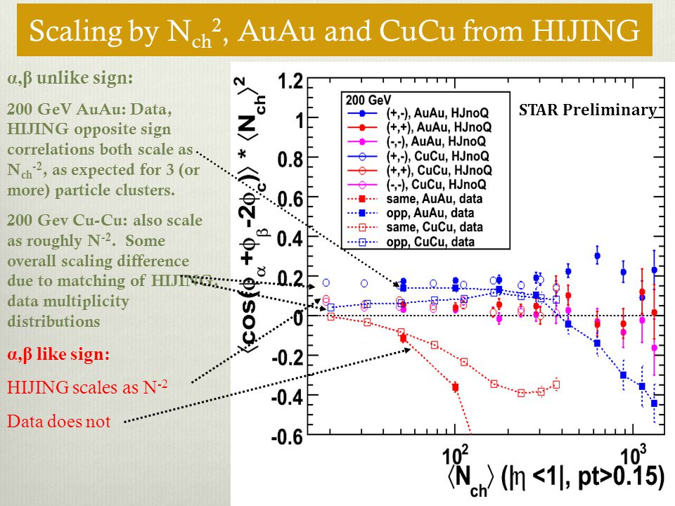 Scaling by N ch 2, AuAu and CuCu from HIJING STAR Preliminary α,β unlike sign: 200 GeV AuAu: Data, HIJING opposite sign correlations both scale as N c
