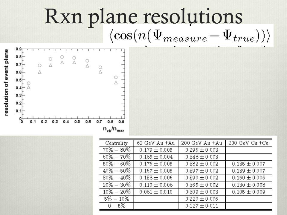 Rxn plane resolutions