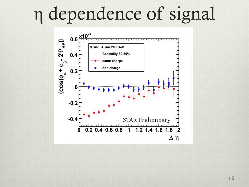 η dependence of signal STAR Preliminary 66
