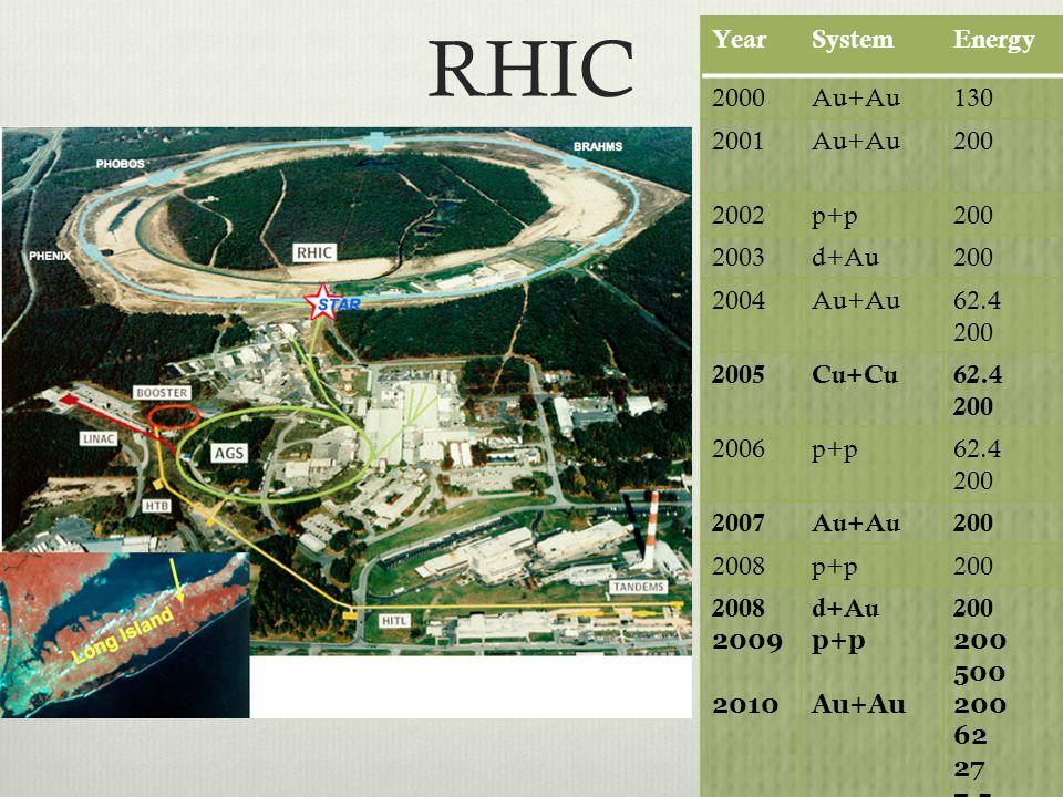 RHIC YearSystemEnergy 2000Au+Au130 2001Au+Au200 2002p+p200 2003d+Au200 2004Au+Au62.4 200 2005Cu+Cu62.4 200 2006p+p62.4 200 2007Au+Au200 2008p+p200 200