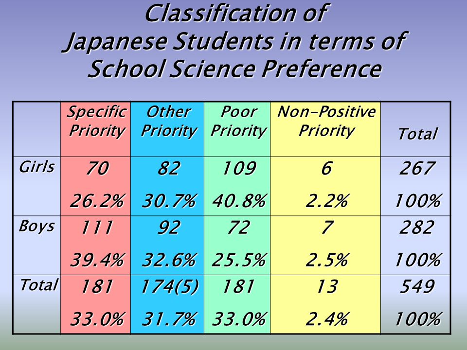Classification of Japanese Students in terms of School Science Preference Specific Priority Other Priority Poor Priority Non-Positive Priority Total Girls7026.2%8230.7%10940.8%62.2%267100% Boys11139.4%9232.6%7225.5%72.5%282100% Total18133.0%174(5)31.7%18133.0%132.4%549100%
