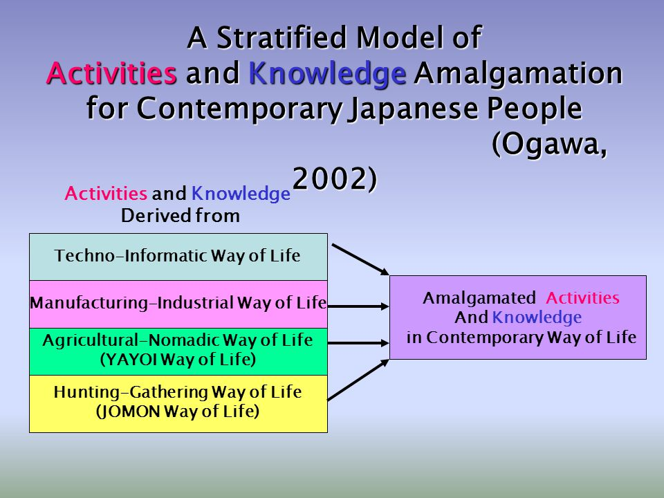 Hunting-Gathering Way of Life (JOMON Way of Life) Agricultural-Nomadic Way of Life (YAYOI Way of Life) Manufacturing-Industrial Way of Life Techno-Informatic Way of Life Activities and Knowledge Derived from Amalgamated Activities And Knowledge in Contemporary Way of Life A Stratified Model of Activities and Knowledge Amalgamation for Contemporary Japanese People (Ogawa, 2002) (Ogawa, 2002)