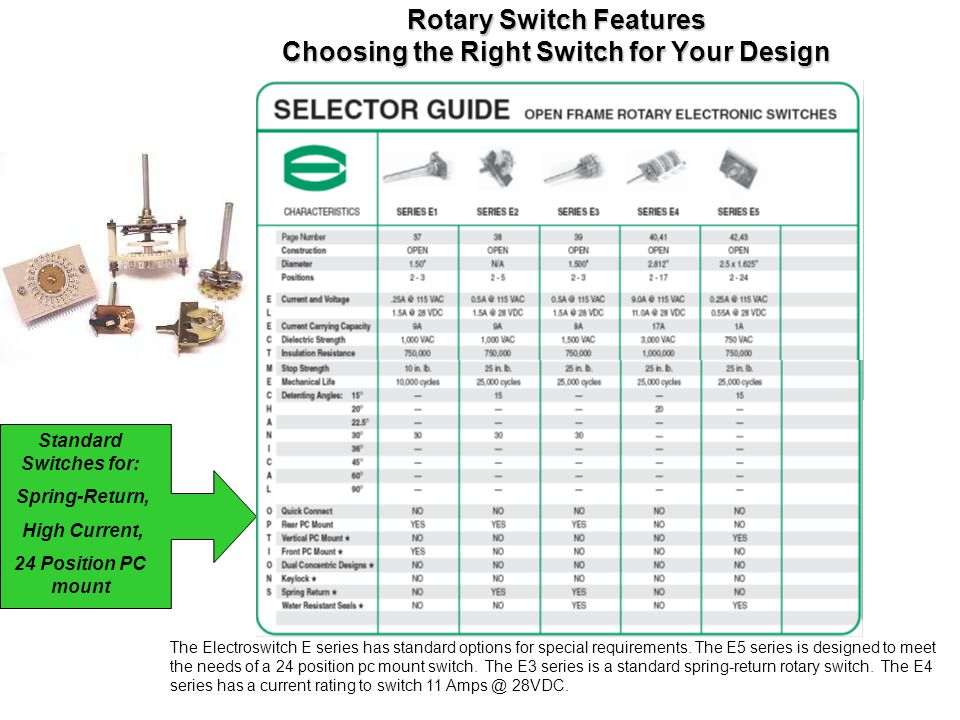 Rotary Switch Features Choosing the Right Switch for Your Design The Electroswitch E series has standard options for special requirements. The E5 seri