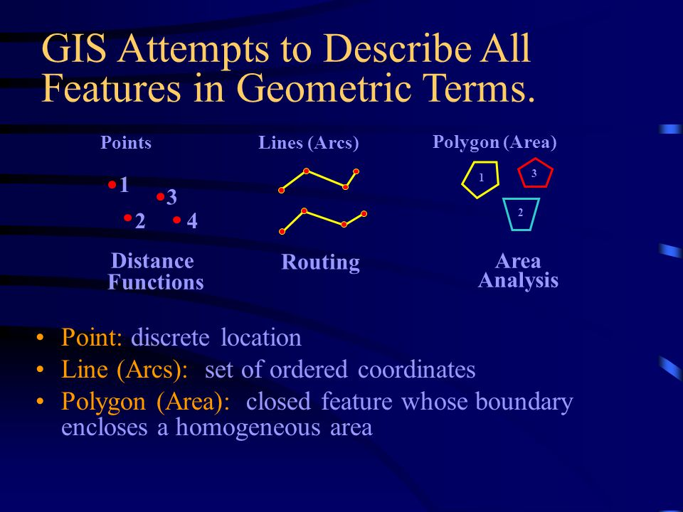 Geographic Data Concepts The principles behind spatial analysis.