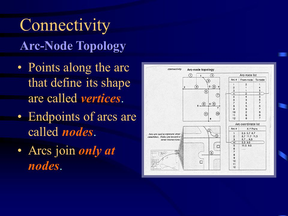 What is Topology? Arcs connect to each other at nodes (connectivity), Arcs that connect to surround an area define a polygon (area definition), and Ar