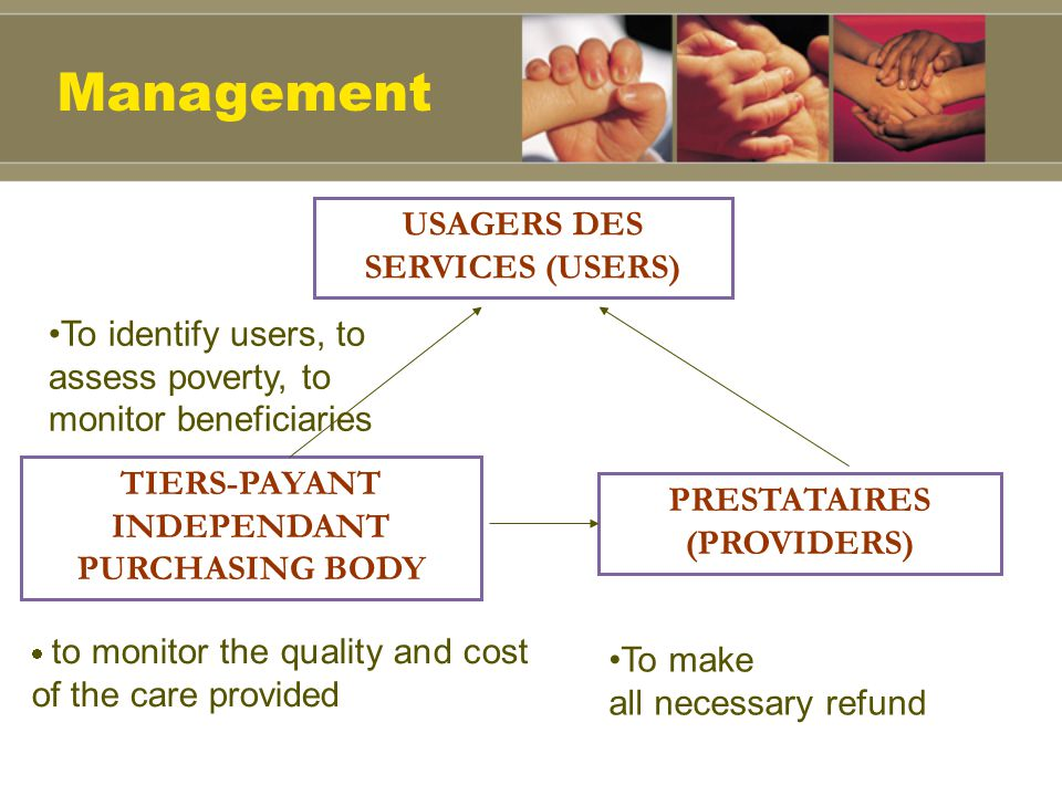 TIERS-PAYANT INDEPENDANT PURCHASING BODY PRESTATAIRES (PROVIDERS) USAGERS DES SERVICES (USERS) To identify users, to assess poverty, to monitor beneficiaries to monitor the quality and cost of the care provided To make all necessary refund Management