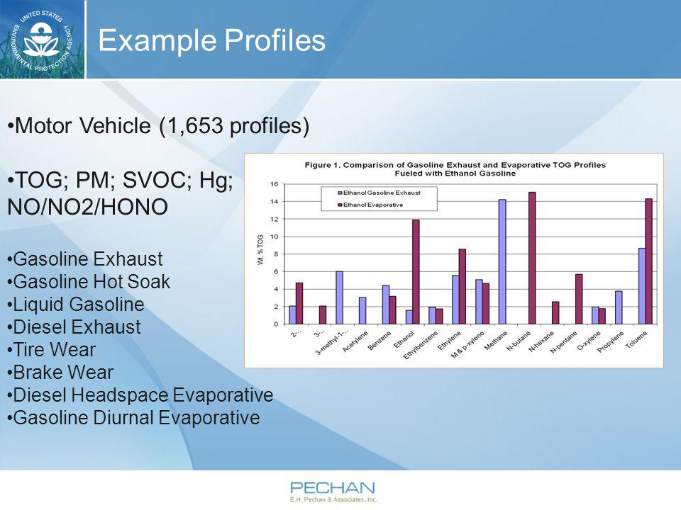 Example Profiles Motor Vehicle (1,653 profiles) TOG; PM; SVOC; Hg; NO/NO2/HONO Gasoline Exhaust Gasoline Hot Soak Liquid Gasoline Diesel Exhaust Tire Wear Brake Wear Diesel Headspace Evaporative Gasoline Diurnal Evaporative