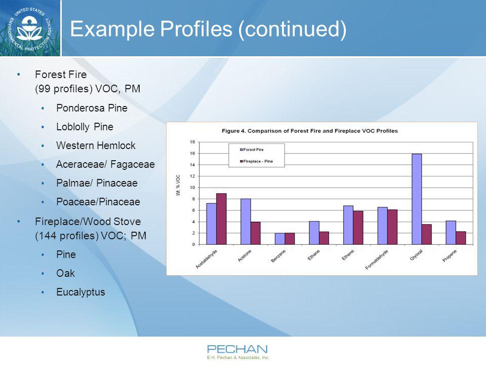 Example Profiles (continued) Forest Fire (99 profiles) VOC, PM Ponderosa Pine Loblolly Pine Western Hemlock Aceraceae/ Fagaceae Palmae/ Pinaceae Poace