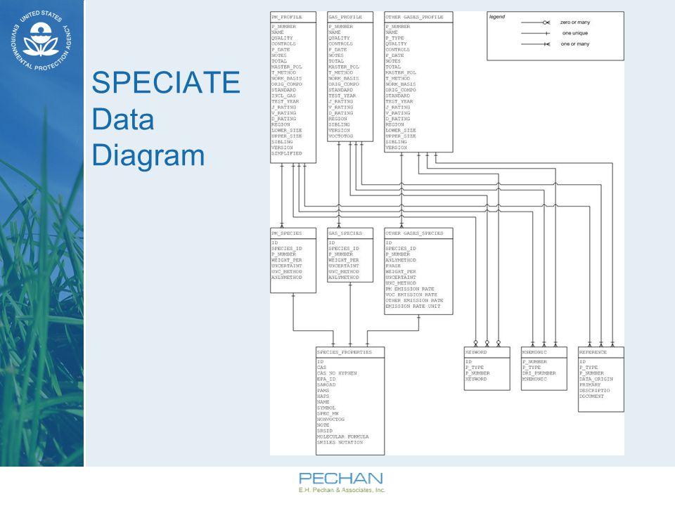 SPECIATE Data Diagram