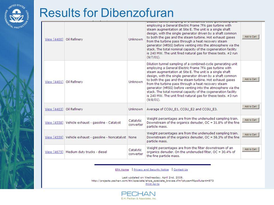 Results for Dibenzofuran