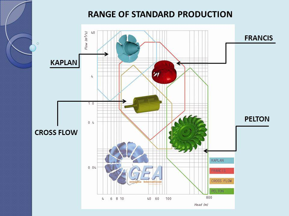 PELTON RANGE OF STANDARD PRODUCTION FRANCIS KAPLAN CROSS FLOW