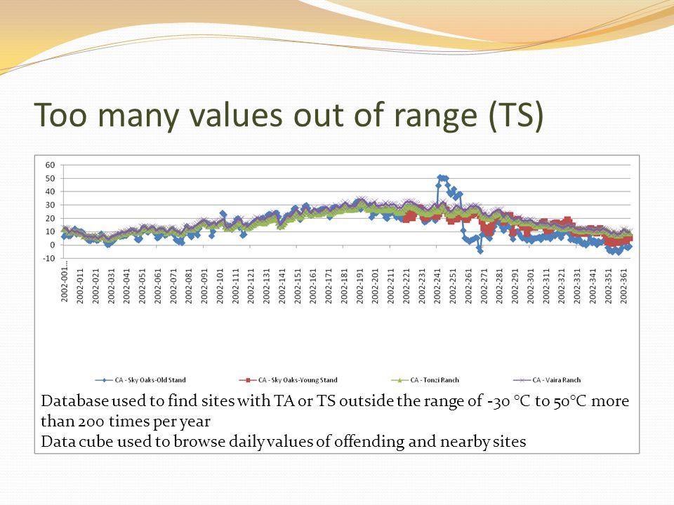 Too many values out of range (TS) Database used to find sites with TA or TS outside the range of -30 °C to 50°C more than 200 times per year Data cube