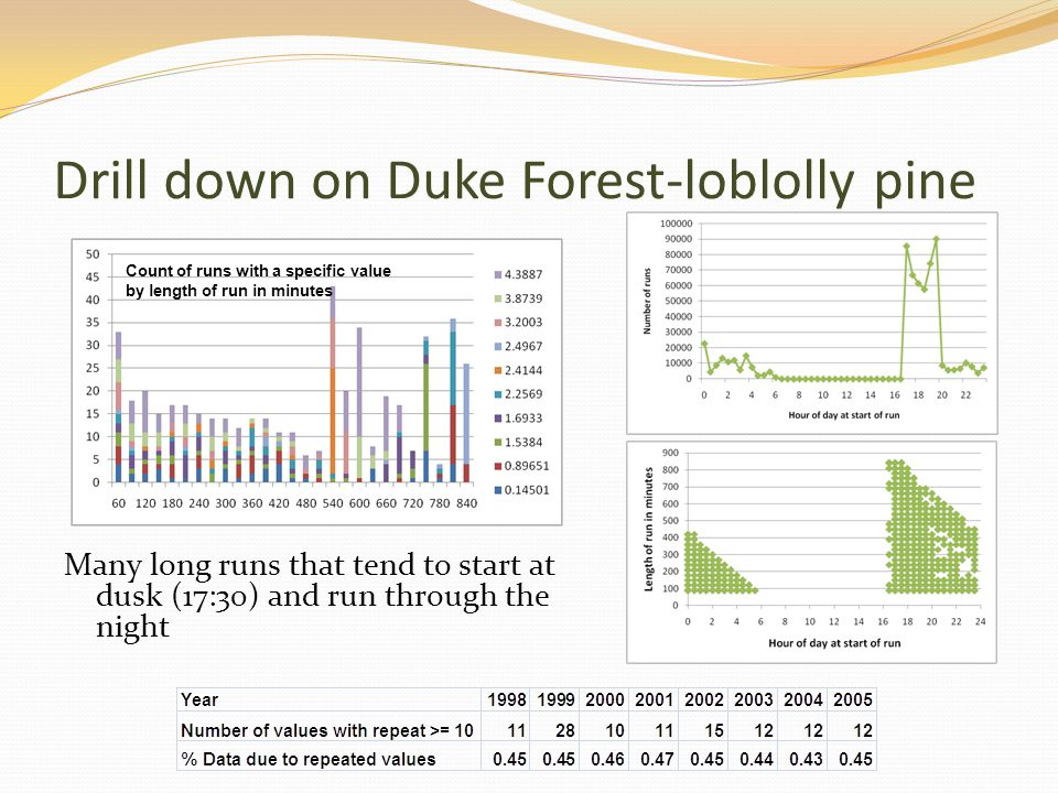 Drill down on Duke Forest-loblolly pine Many long runs that tend to start at dusk (17:30) and run through the night Count of runs with a specific valu