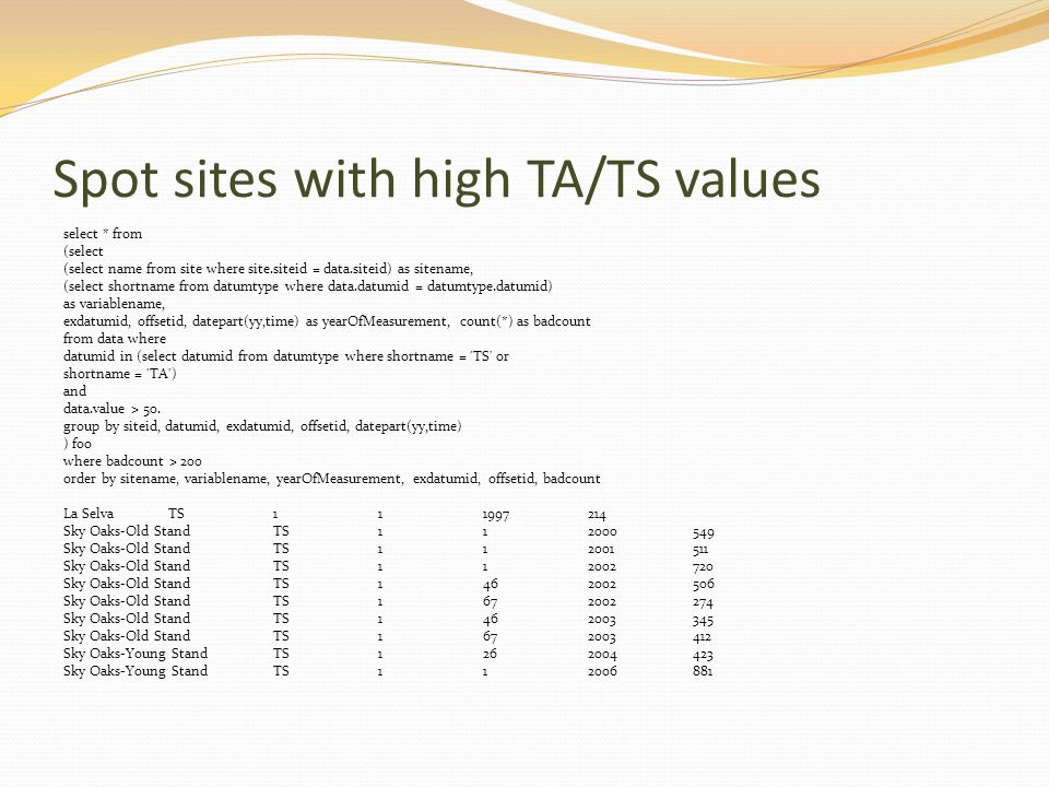 Spot sites with high TA/TS values select * from (select (select name from site where site.siteid = data.siteid) as sitename, (select shortname from da