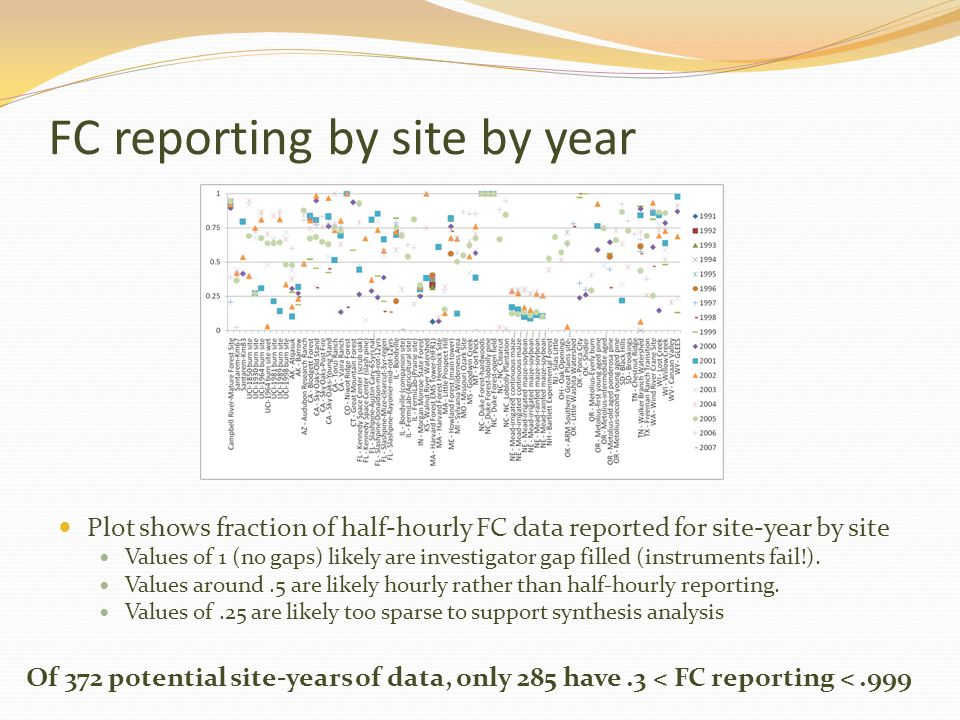 Required variable reporting by site by year Each row corresponds to one site- year Each cell corresponds to one site year of (FC, CO2 or SCO2, UST, PAR or Rg, TA, and Rh or H2O).