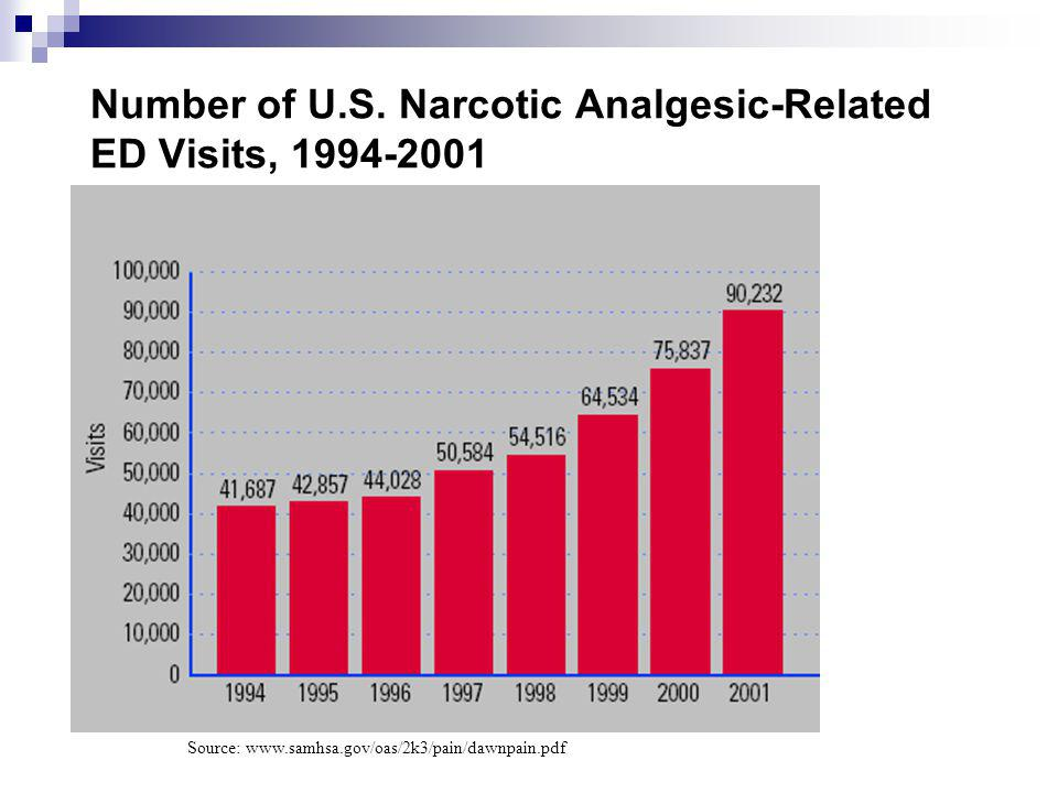 Narcotic Abuse Taxes ED Resources In 2001 there were an estimated 90,232 ED visits, a 117% increase since 1994 Dependence was the most frequently mentioned motive for abuse (44% of cases) Between 2000 and 2001 Oxycodone mentions increased 70% and accounted for 53.7% of the overall increase in narcotic abuse cases during that year.