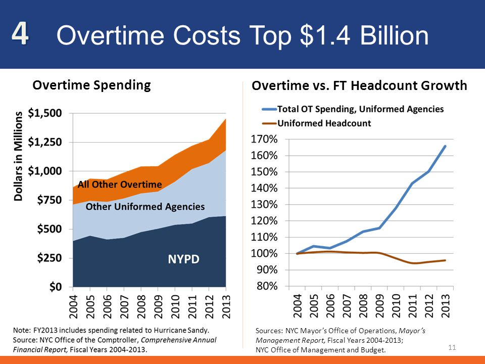 Overtime Costs Top $1.4 Billion Overtime Spending Overtime vs.