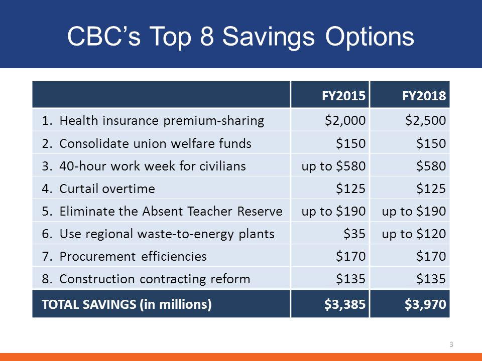 CBCs Top 8 Savings Options 3 FY2015FY2018 1. Health insurance premium-sharing$2,000$2,500 2. Consolidate union welfare funds $150 3. 40-hour work week