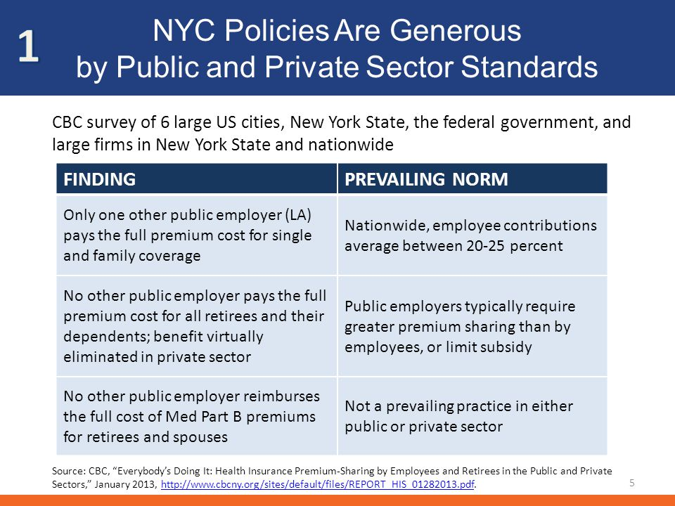 NYC Policies Are Generous by Public and Private Sector Standards FINDINGPREVAILING NORM Only one other public employer (LA) pays the full premium cost for single and family coverage Nationwide, employee contributions average between 20-25 percent No other public employer pays the full premium cost for all retirees and their dependents; benefit virtually eliminated in private sector Public employers typically require greater premium sharing than by employees, or limit subsidy No other public employer reimburses the full cost of Med Part B premiums for retirees and spouses Not a prevailing practice in either public or private sector 5 CBC survey of 6 large US cities, New York State, the federal government, and large firms in New York State and nationwide Source: CBC, Everybodys Doing It: Health Insurance Premium-Sharing by Employees and Retirees in the Public and Private Sectors, January 2013, http://www.cbcny.org/sites/default/files/REPORT_HIS_01282013.pdf.http://www.cbcny.org/sites/default/files/REPORT_HIS_01282013.pdf