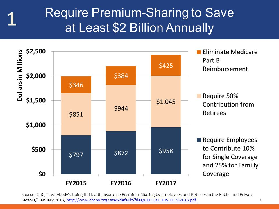 Require Premium-Sharing to Save at Least $2 Billion Annually 6 Dollars in Millions Source: CBC, Everybodys Doing It: Health Insurance Premium-Sharing