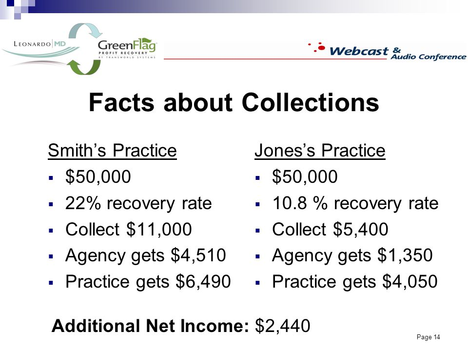 Page 14 Facts about Collections Smiths Practice $50,000 22% recovery rate Collect $11,000 Agency gets $4,510 Practice gets $6,490 Joness Practice $50,000 10.8 % recovery rate Collect $5,400 Agency gets $1,350 Practice gets $4,050 Additional Net Income: $2,440