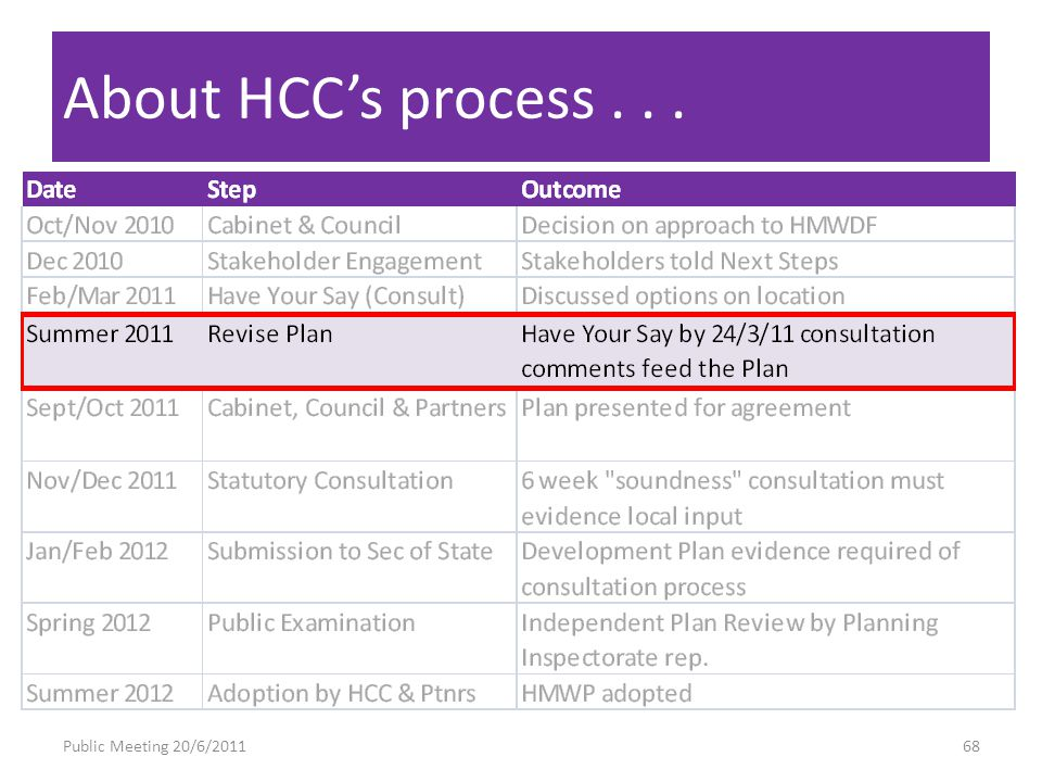 About HCCs process... Public Meeting 20/6/201168